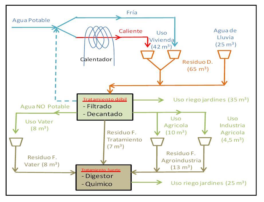 Ciclo tratamiento agua