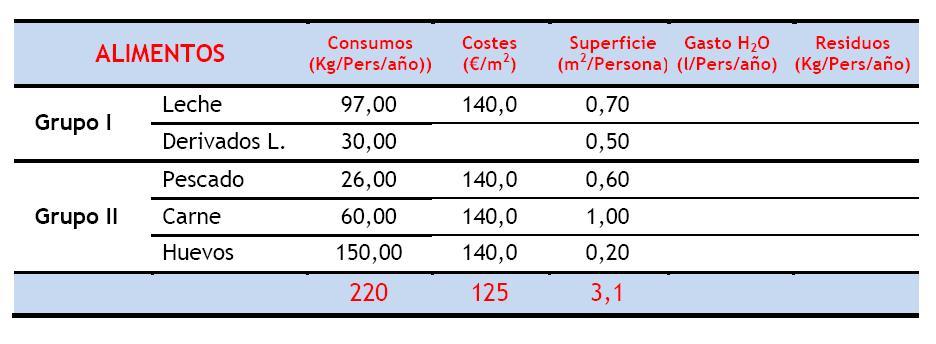 Costes Grupos I-II