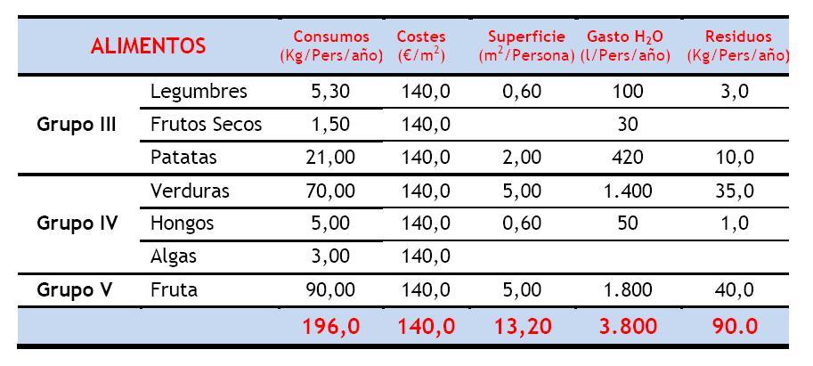 Costes Grupos III-IV-V