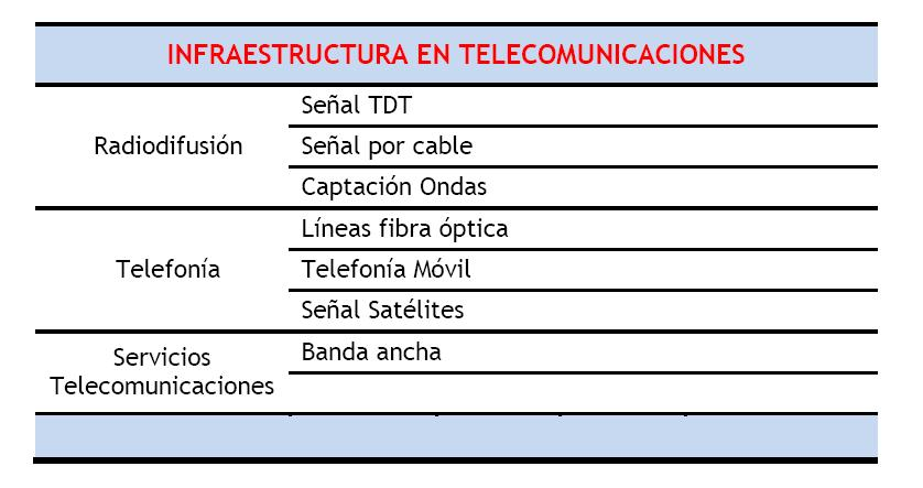 Necesidades en Telecomunicaciones