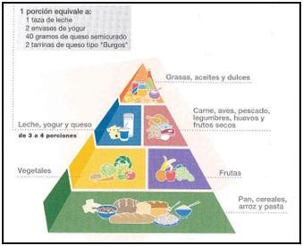 Piramide Alimentica